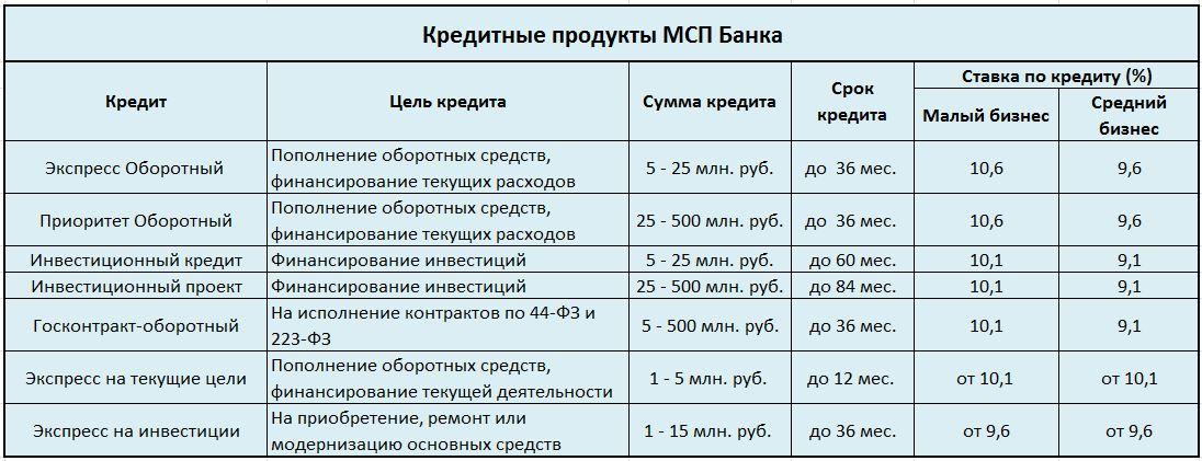Банки дешевые кредиты